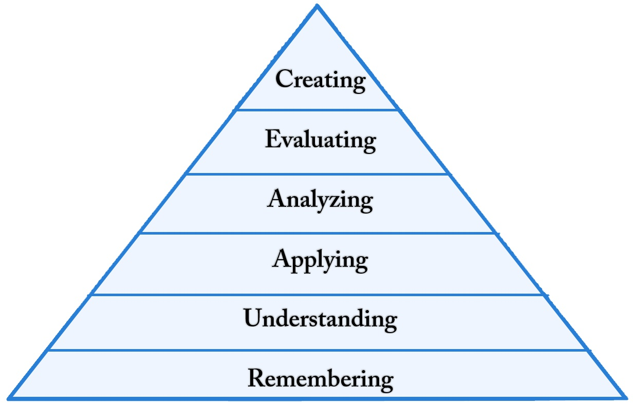 Bloom Modified Taxonomy